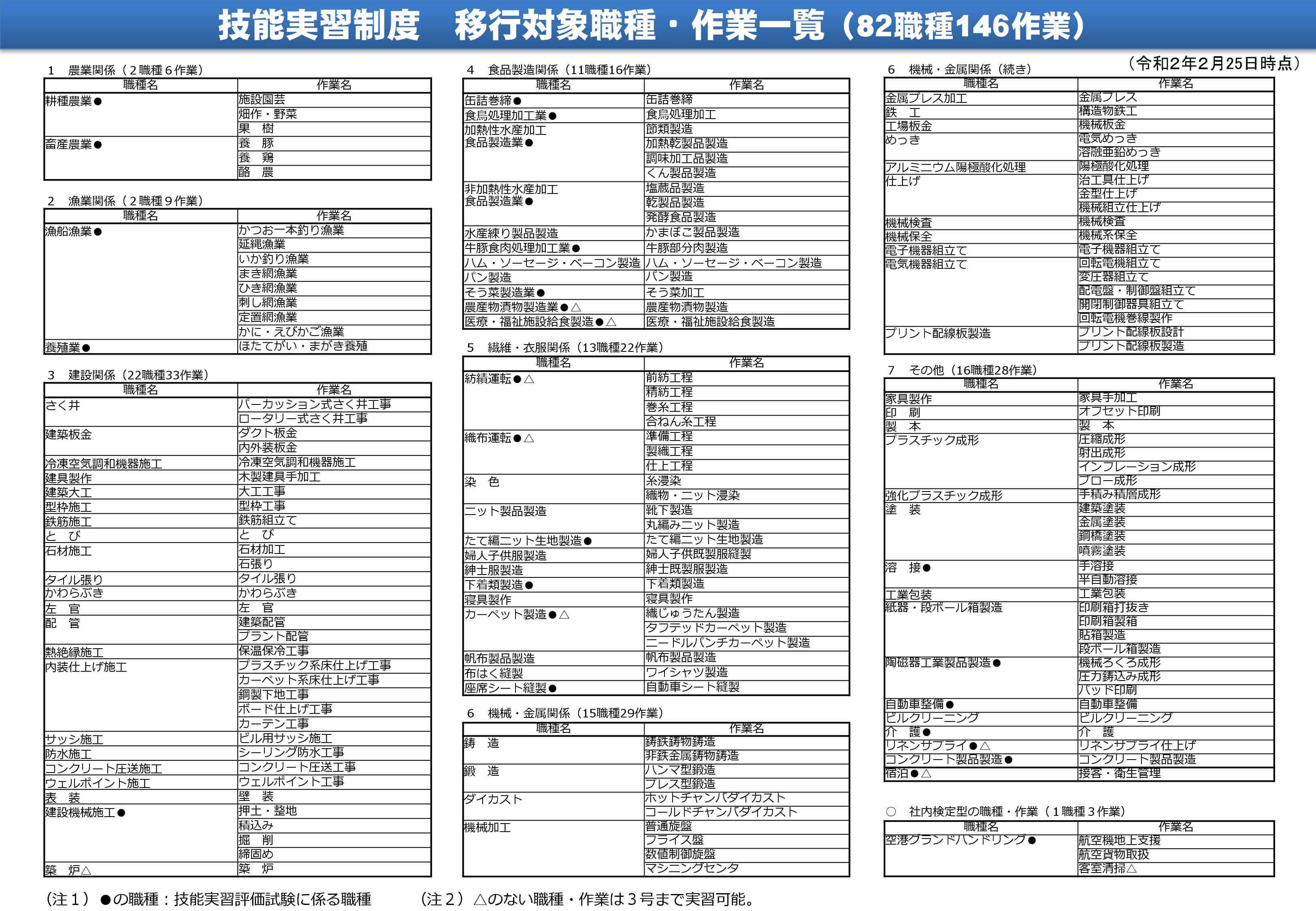 実習生、監理団体、組合、関西、受入、神戸